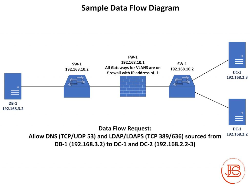 Sample Network Data Flow Diagram
