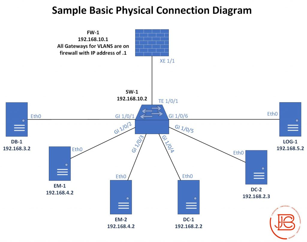 Sample Basic Physical Network Connection Diagram